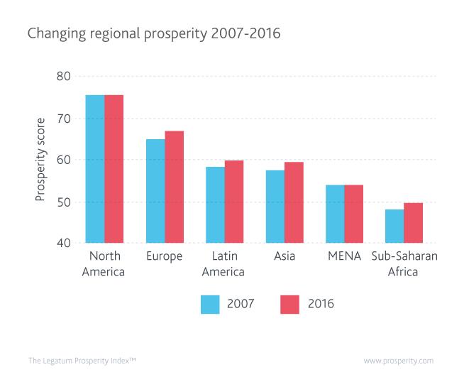 Changing regional prosperity 2007-2016