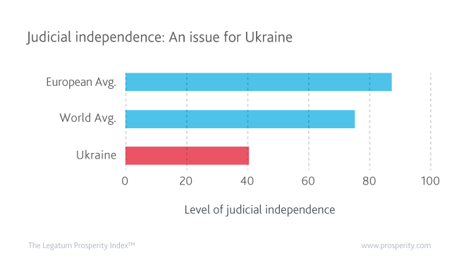 Level of Judicial Independence in Ukraine compared to the European and World Averages