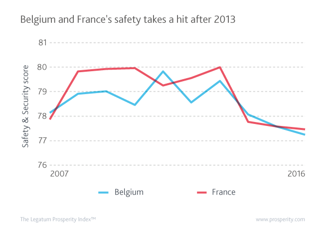 Safety & Security (score) in Belgium and France over the past decade.