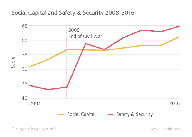 Social Capital and Safety & Security in Sri Lanka between 2007 and 2016.