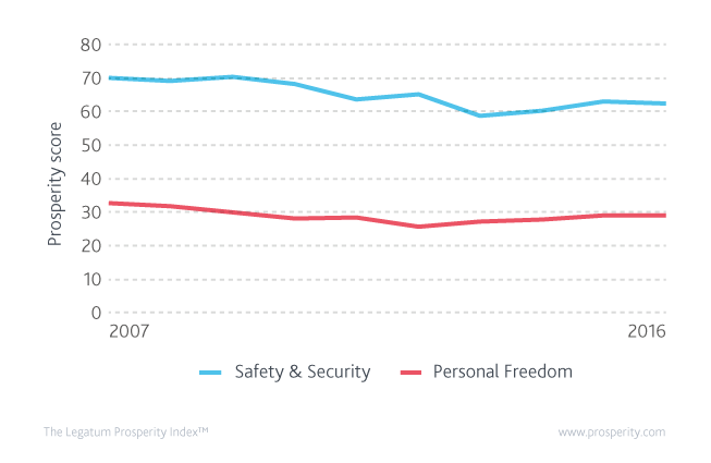 Safety & Security and Personal Freedom ranks (global ranks of Safety & Security and Personal Freedom) in Egypt