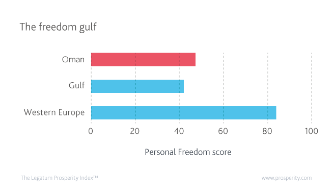 Personal Freedom score (level of Personal Freedom) in Oman, the Gulf region, and OECD