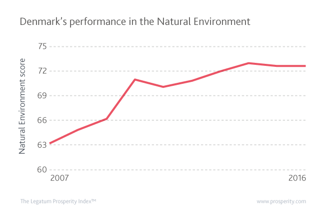 Denmark's performance in the Natural Environment sub-index in 2007 and 2016