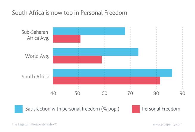 Personal Freedom Score in Sub-Saharan Africa (av.), the world (av.), and South Africa.