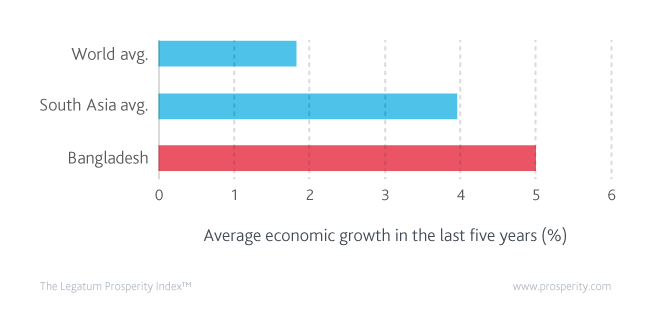 Average GDP per-capita growth rate, trailing 5 years in Bangladesh, South Asia and the world.