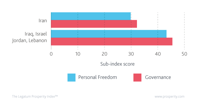 Personal Freedom and Governance scores (level of Personal Freedom and Governance) in Iran and its peers