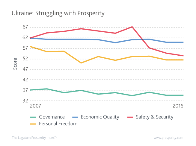 Ukraine's Economic Quality, Governance, Safety & Security and Personal Freedom Scores since 2007