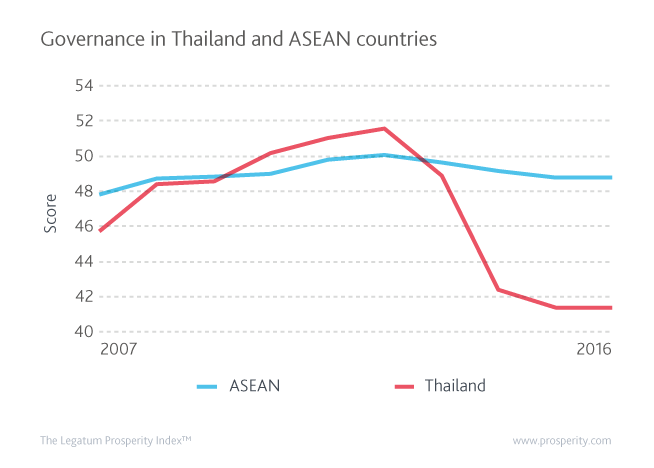 Governance in Thailand and ASEAN countries since 2007