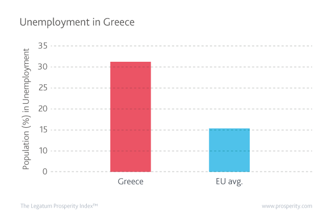 Unemployment rate (% of population) in Greece compared to the EU Average in 2016.