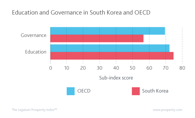 Governance and Education in South Korea and OECD countries