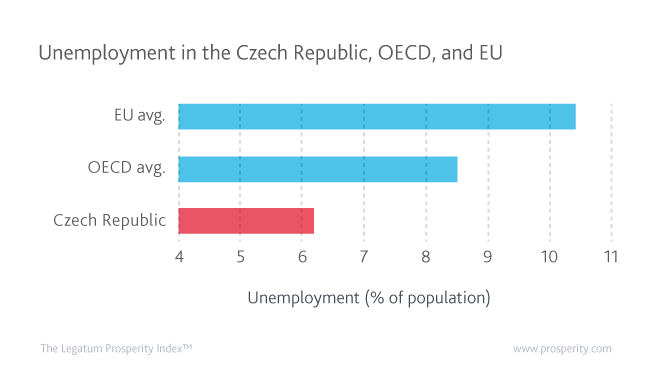 Unemployment (% of population) in the Czech Republic, OECD, and EU