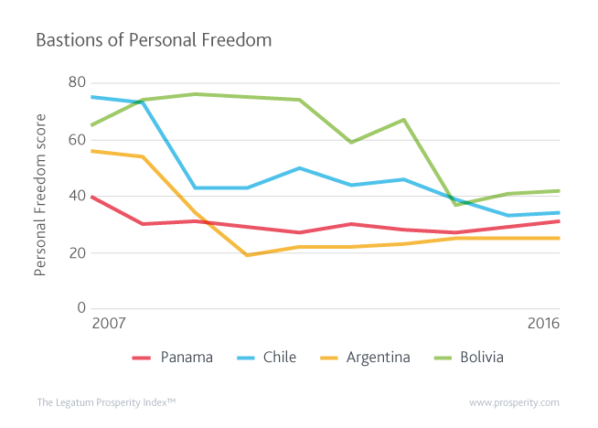 Chile joins a number of nations looking to vastly improve their Personal Freedom rankings, with Panama, Argentina and Bolivia used alongside Chile to illustrate the improvement of leaders in this sub-index.