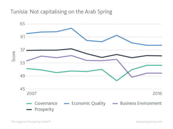 Prosperity, Economic Quality, Business Environment, and Governance global scores in Tunisia from 2007 to 2016