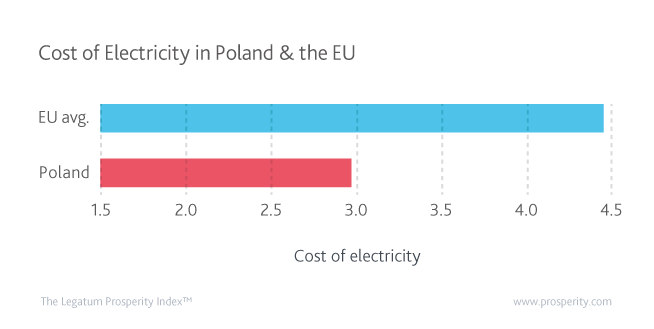 Cost of electricity (logged value – higher = worse) in Poland compared to the EU average.