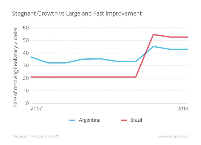Ease of Reducing Insolvency in Brazil and Argentina