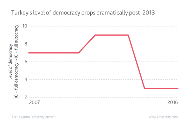 Level of Democracy (10 = full democracy, -10 = full autocracy)