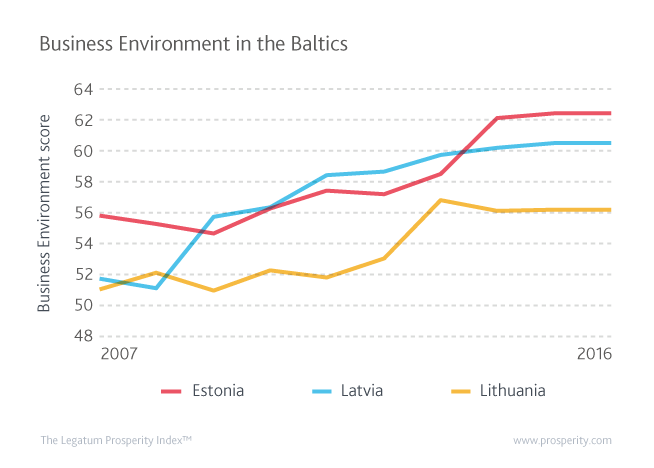 Business Environment (Score) in the Baltics over the past decade.