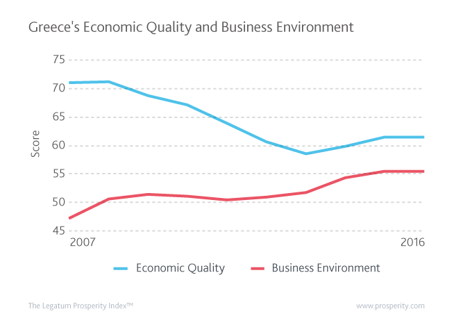 Greece's Economic Quality and Business Environment scores since 2007
