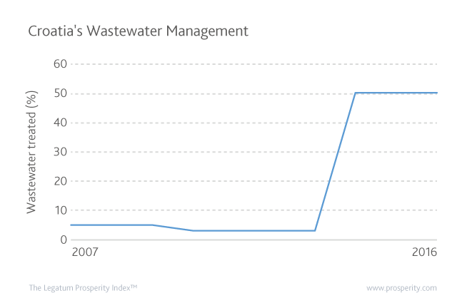 Percentage of wastewater that is treated in Croatia since 2007