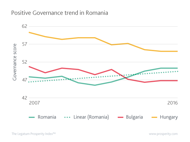 Governance Score (quality of Governance) in Romania, Bulgaria and Hungary since 2007.