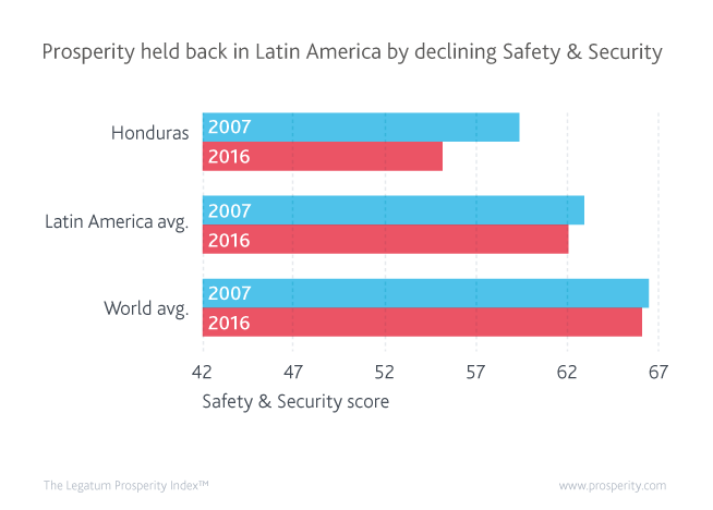 Prosperity held back in Latin America by declining Safety & Security