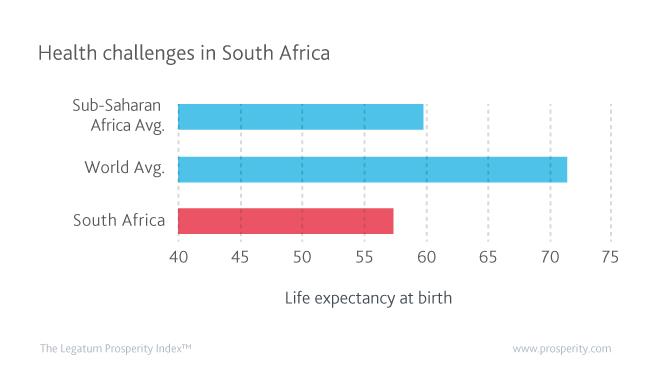 Life expectancy at birth in Sub-Saharan Africa (av.), the world (av.), and South Africa.
