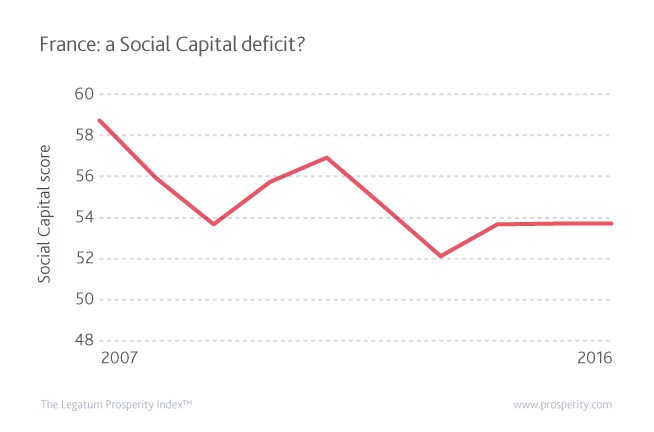 Social Capital (score) in France since 2007