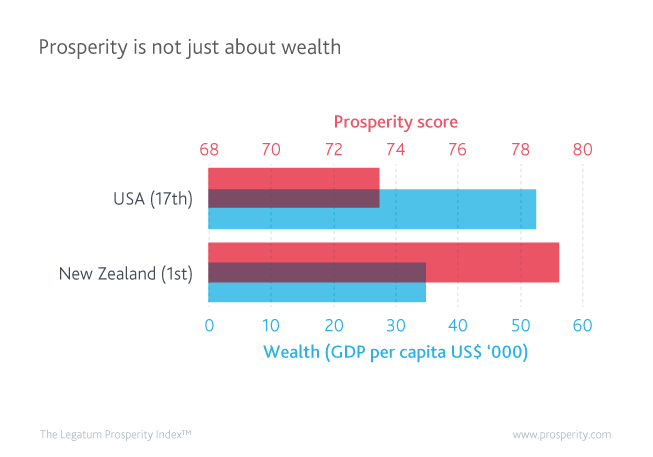 Prosperity is not just about wealth