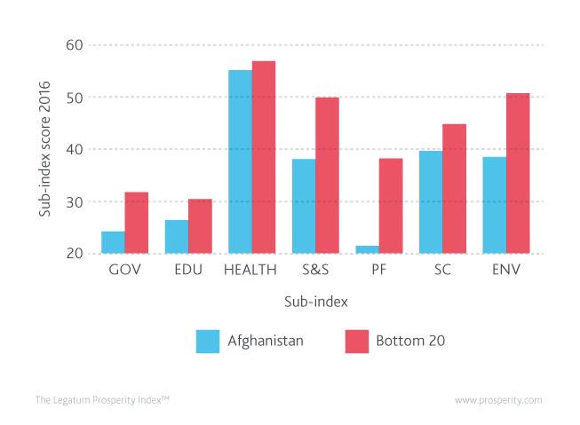 Sub-index scores 2016: Afghanistan v average of the global bottom 20