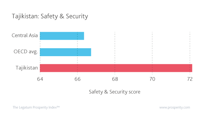 Safety & Security scores for Tajikistan, the OECD, and Central Asia according to the 2016 Prosperity Index.
