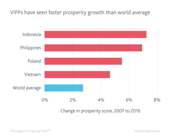VIPPs have seen faster prosperity growth than world average